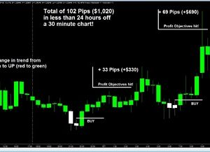 Forex for Profits